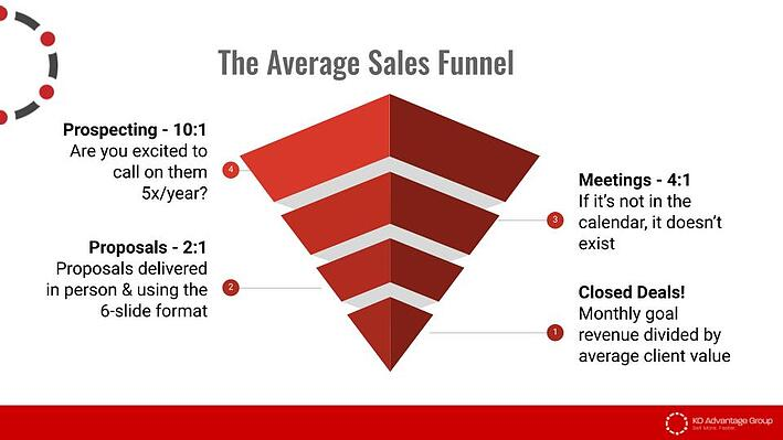 The Average Sales Funnel